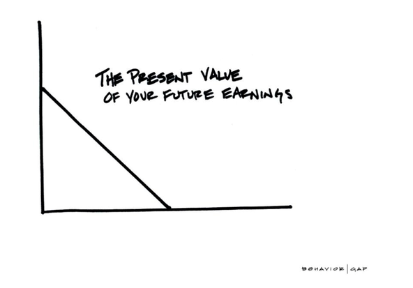 The_present_value