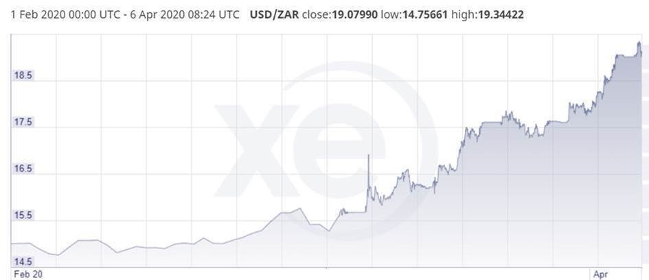 what-is-happening-to-the-rand-image